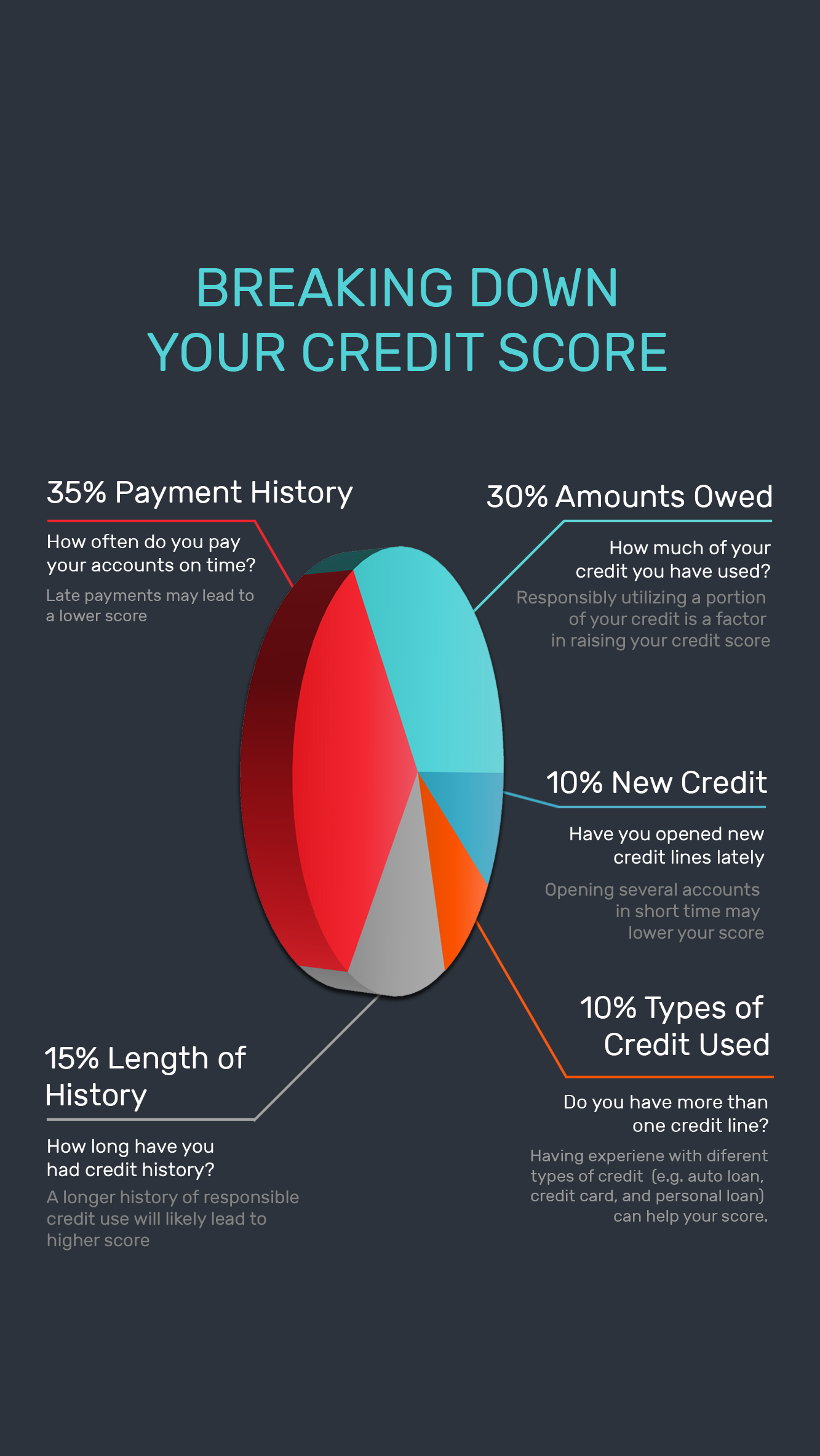 Breaking down our credit score - an overview of how your credit score is determined